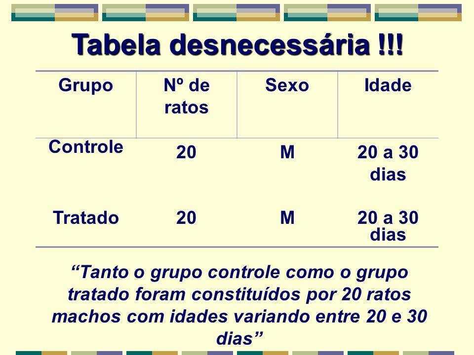 Tabela desnecessária !!! GrupoNº de ratos SexoIdade Controle 20M20 a 30 dias Tratado20M20 a 30 dias Tanto o grupo controle como o grupo tratado foram