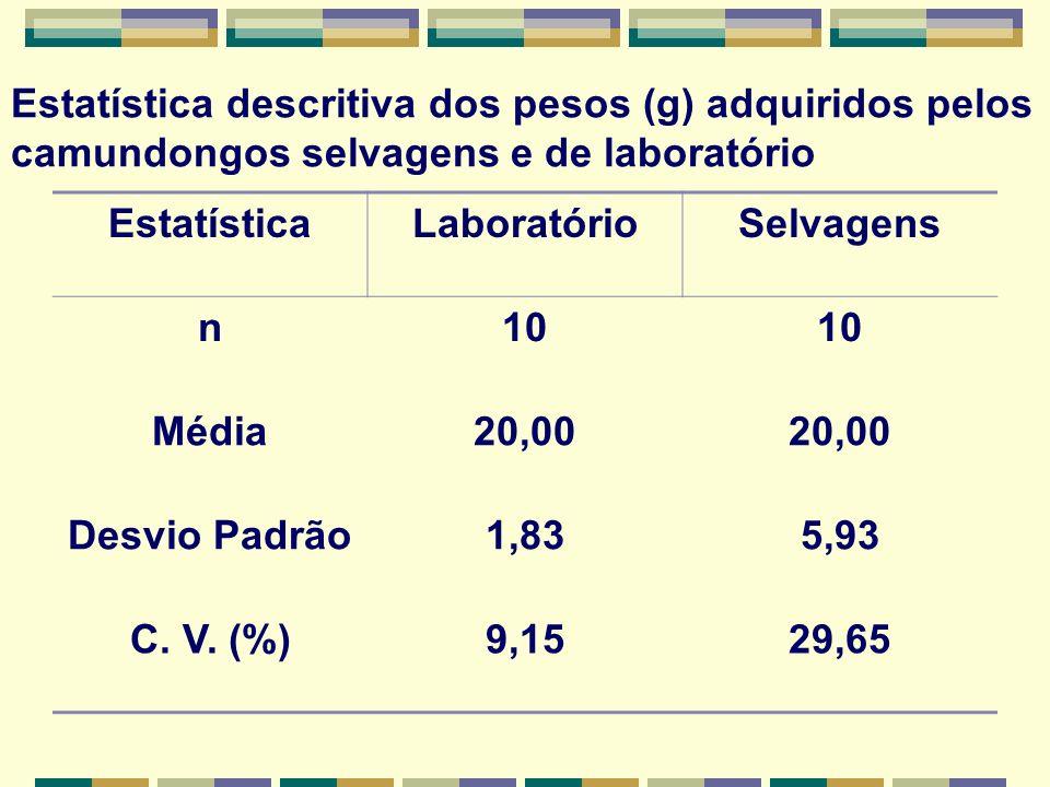 Estatística descritiva dos pesos (g) adquiridos pelos camundongos selvagens e de laboratório EstatísticaLaboratórioSelvagens n10 Média20,00 Desvio Padrão1,835,93 C.