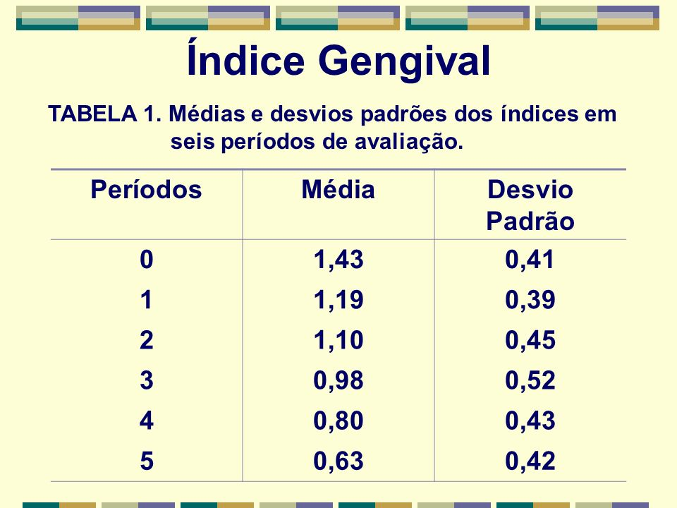 Índice Gengival PeríodosMédiaDesvio Padrão 01,430,41 11,190,39 21,100,45 30,980,52 40,800,43 50,630,42 TABELA 1. Médias e desvios padrões dos índices