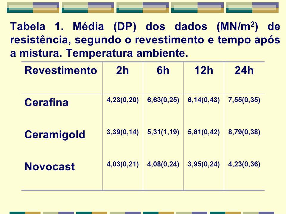 Tabela 1. Média (DP) dos dados (MN/m 2 ) de resistência, segundo o revestimento e tempo após a mistura. Temperatura ambiente. Revestimento2h6h12h24h C