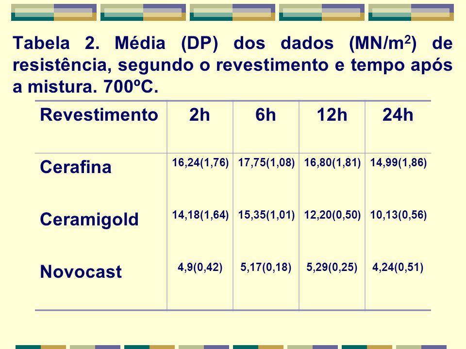 Tabela 2. Média (DP) dos dados (MN/m 2 ) de resistência, segundo o revestimento e tempo após a mistura. 700ºC. Revestimento2h6h12h24h Cerafina 16,24(1