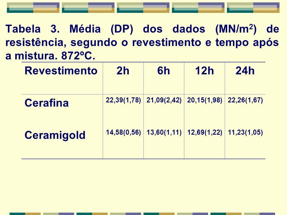 Tabela 3. Média (DP) dos dados (MN/m 2 ) de resistência, segundo o revestimento e tempo após a mistura. 872ºC. Revestimento2h6h12h24h Cerafina 22,39(1
