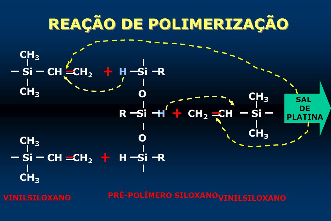 REAÇÃO DE POLIMERIZAÇÃO CH 3 Si CH 3 Si CH 3 CH CH 2 H Si R R Si H O H Si R O CH 2 CH CH 3 Si CH 3 + + + SAL DE PLATINA VINILSILOXANO PRÉ-POLÍMERO SIL