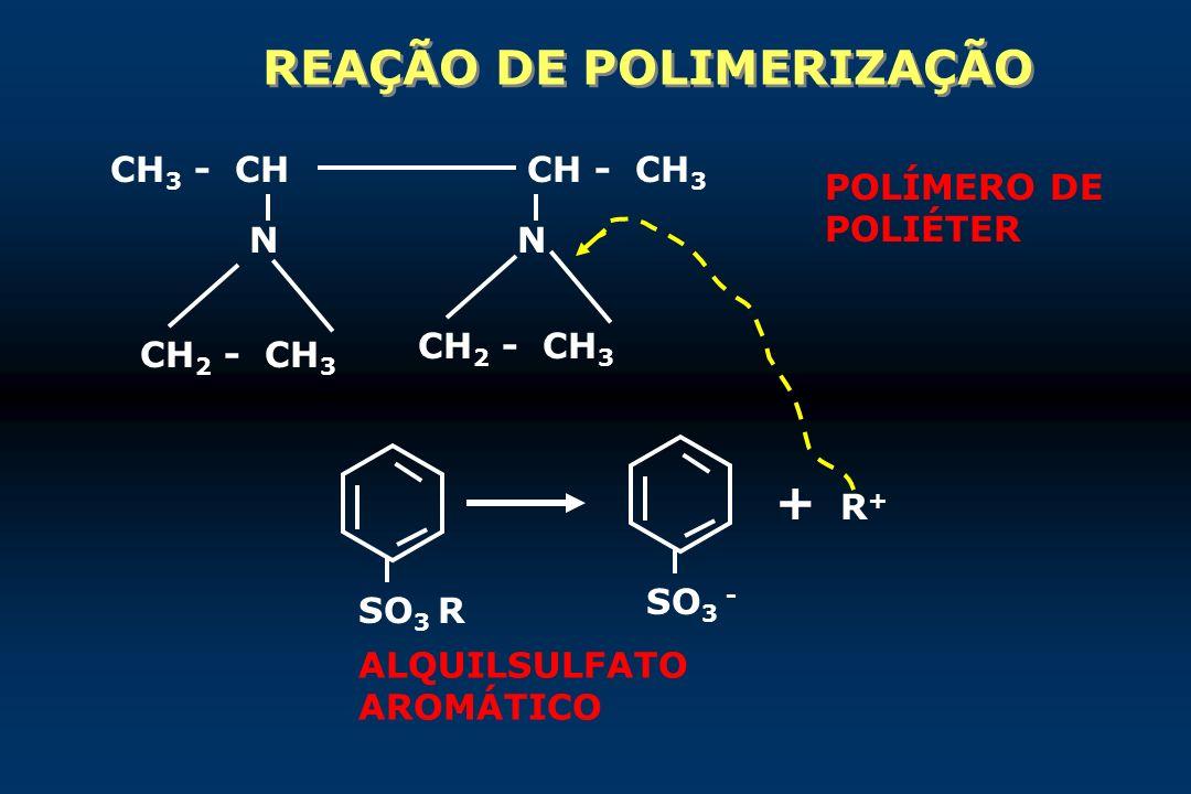 REAÇÃO DE POLIMERIZAÇÃO CH 3 - CHCH - CH 3 NN CH 2 - CH 3 SO 3 R SO 3 - + R + POLÍMERO DE POLIÉTER ALQUILSULFATO AROMÁTICO