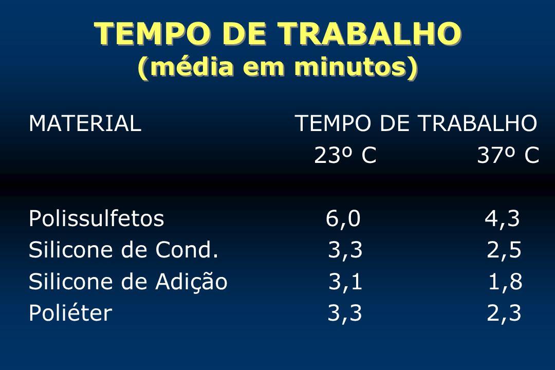 TEMPO DE TRABALHO (média em minutos) MATERIAL TEMPO DE TRABALHO 23º C 37º C Polissulfetos 6,0 4,3 Silicone de Cond. 3,3 2,5 Silicone de Adição 3,1 1,8