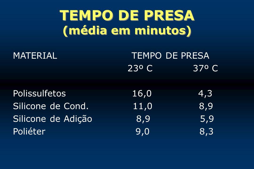 TEMPO DE PRESA (média em minutos) MATERIAL TEMPO DE PRESA 23º C 37º C Polissulfetos 16,0 4,3 Silicone de Cond. 11,0 8,9 Silicone de Adição 8,9 5,9 Pol
