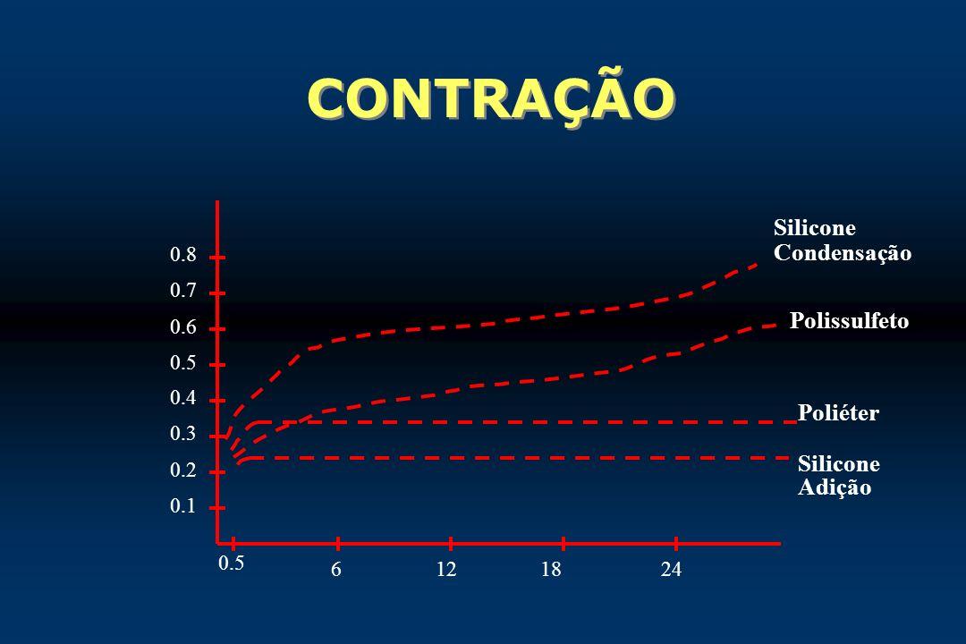 CONTRAÇÃO 0.1 0.2 0.3 0.4 0.5 0.6 0.7 0.8 0.5 6121824 Silicone Condensação Polissulfeto Poliéter Silicone Adição
