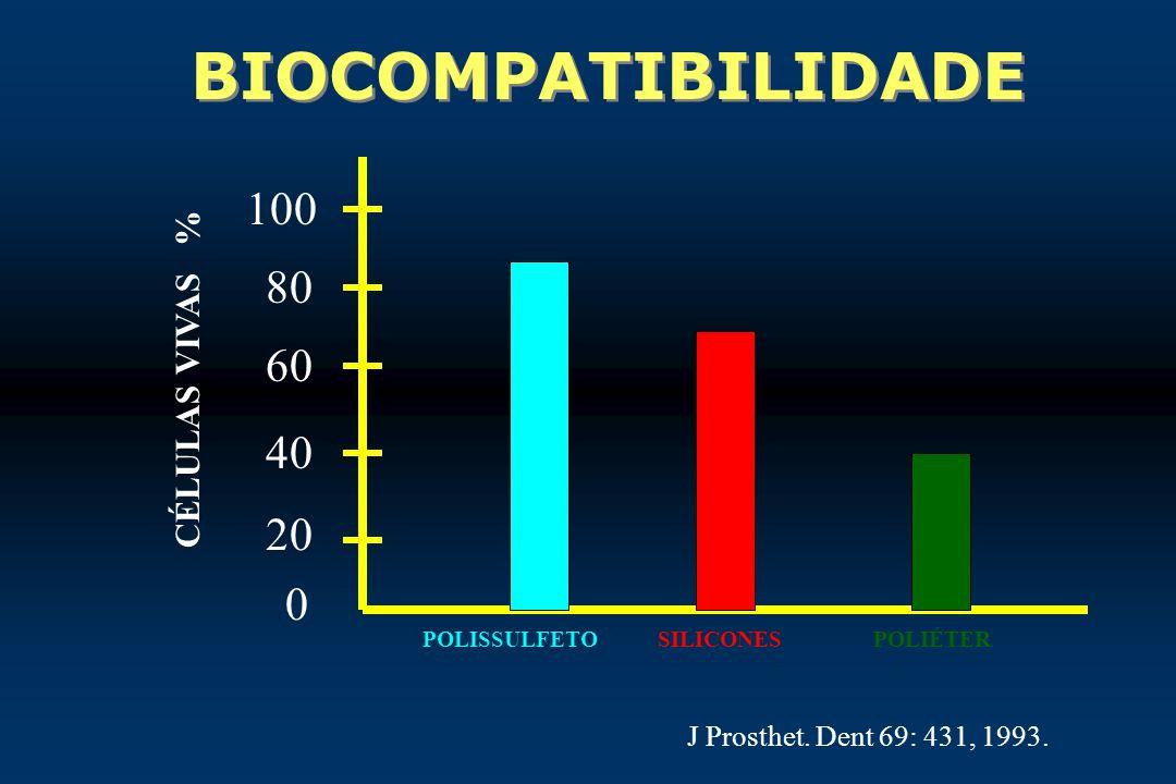 BIOCOMPATIBILIDADE 0 20 40 60 80 100 CÉLULAS VIVAS % J Prosthet. Dent 69: 431, 1993. POLISSULFETOSILICONESPOLIÉTER