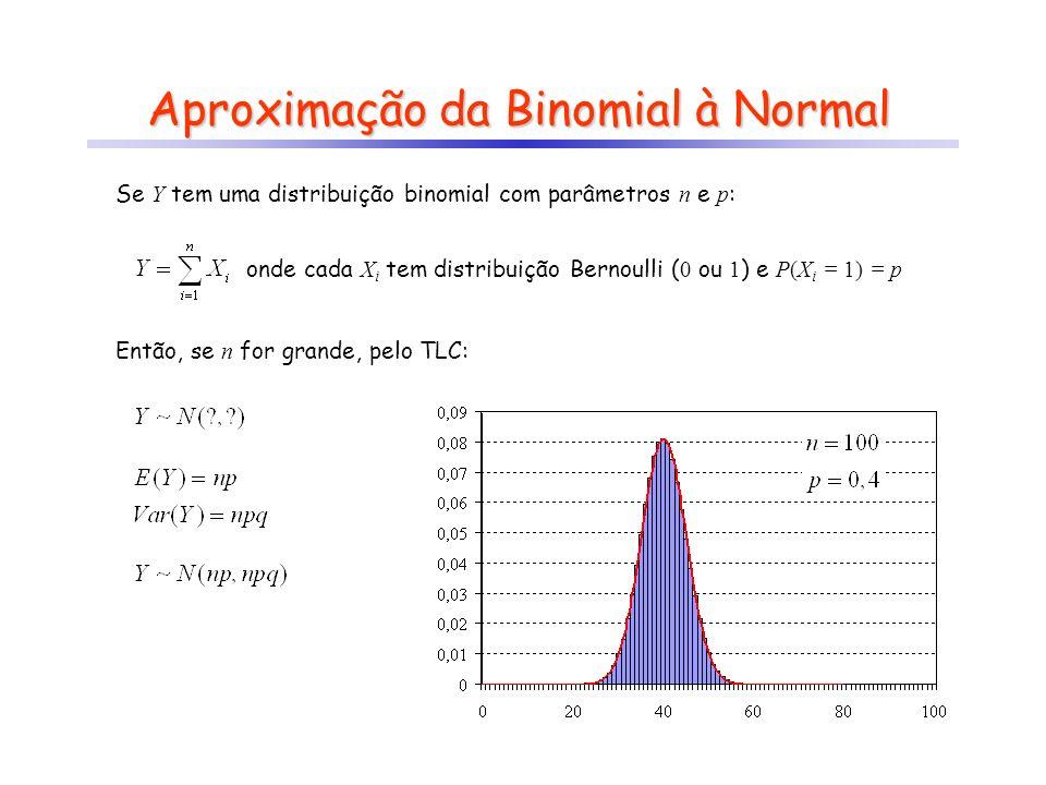 Aproximação da Binomial à Normal Considere o experimento: retiram-se 100 bolas da urna (com reposição).