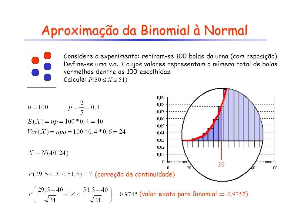 Aproximação da Binomial à Normal Considere o experimento: retiram-se 100 bolas da urna (com reposição). Define-se uma v.a. X cujos valores representam
