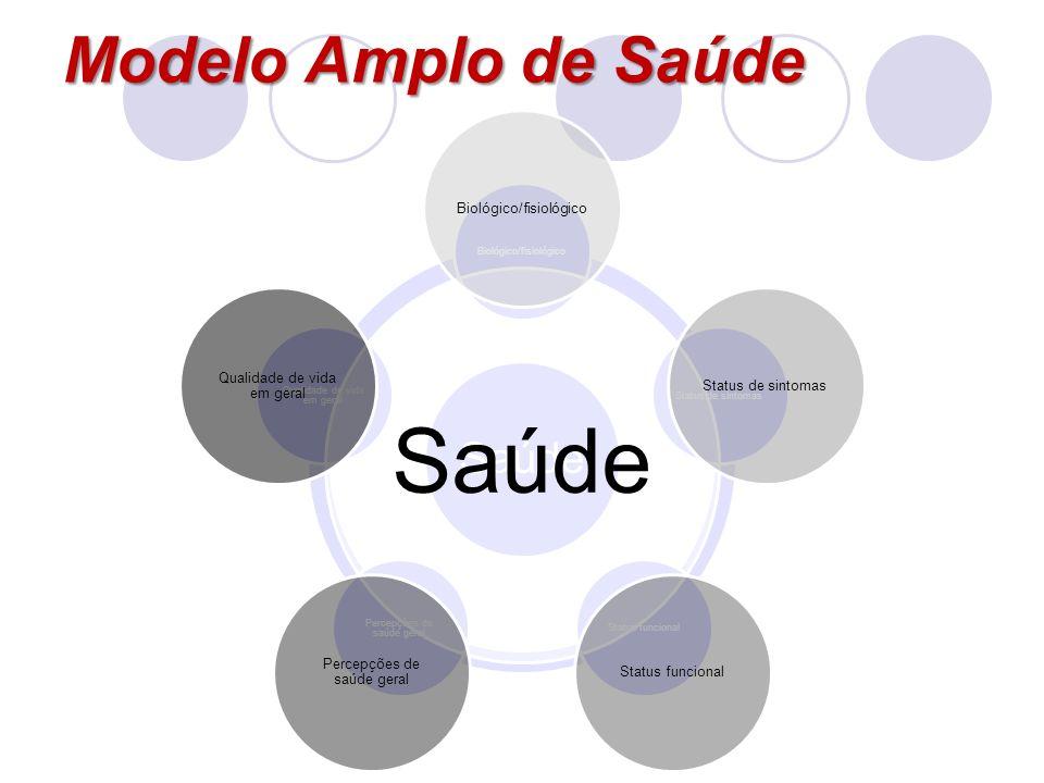 Modelo Amplo de Saúde Saúde Biológico/fisiológicoStatus de sintomasStatus funcional Percepções de saúde geral Qualidade de vida em geral Saúde Biológi