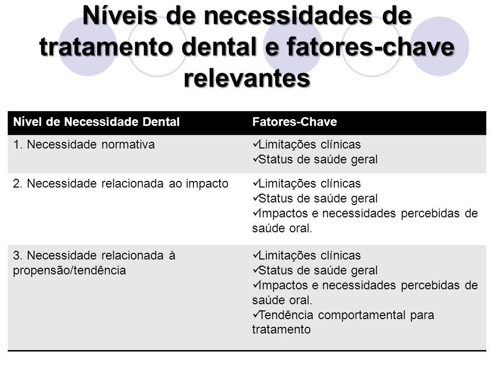 Níveis de necessidades de tratamento dental e fatores-chave relevantes Nível de Necessidade DentalFatores-Chave 1. Necessidade normativa Limitações cl