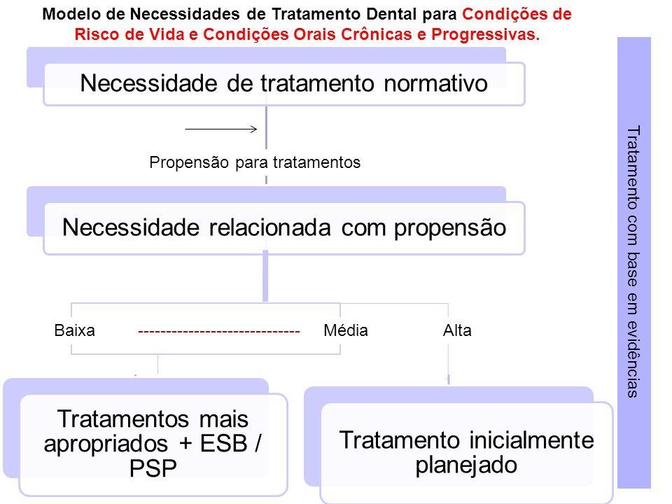 Necessidade de tratamento normativo Necessidade relacionada com propensão Tratamentos mais apropriados + ESB / PSP Tratamento inicialmente planejado P
