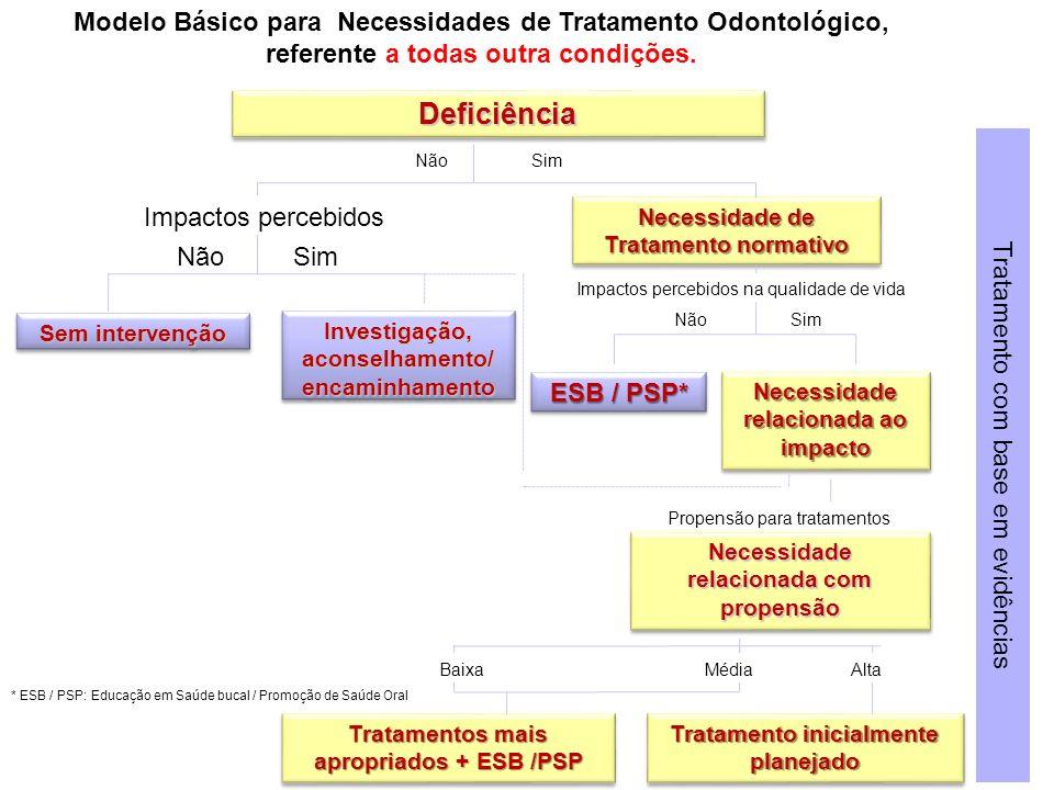 DeficiênciaDeficiência Necessidade de Tratamento normativo Necessidade de Tratamento normativo Sem intervenção Investigação, aconselhamento/ encaminha