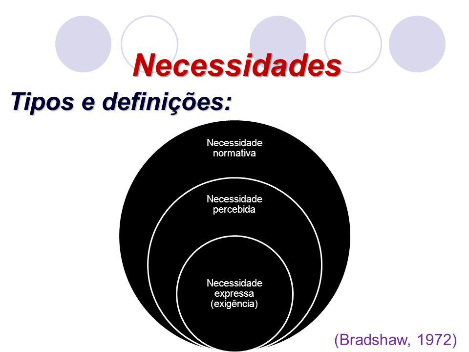 Necessidade normativa Necessidade percebida Necessidade expressa (exigência) Necessidades Tipos e definições: (Bradshaw, 1972)
