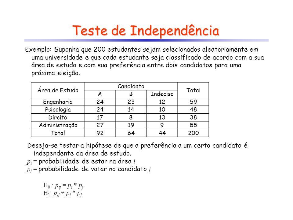 Teste de Independência Exemplo: Suponha que 200 estudantes sejam selecionados aleatoriamente em uma universidade e que cada estudante seja classificad