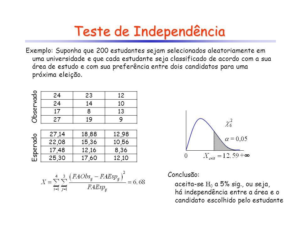 27,1418,8812,98 22,0815,3610,56 17,4812,168,36 25,3017,6012,10 Teste de Independência Exemplo: Suponha que 200 estudantes sejam selecionados aleatoria