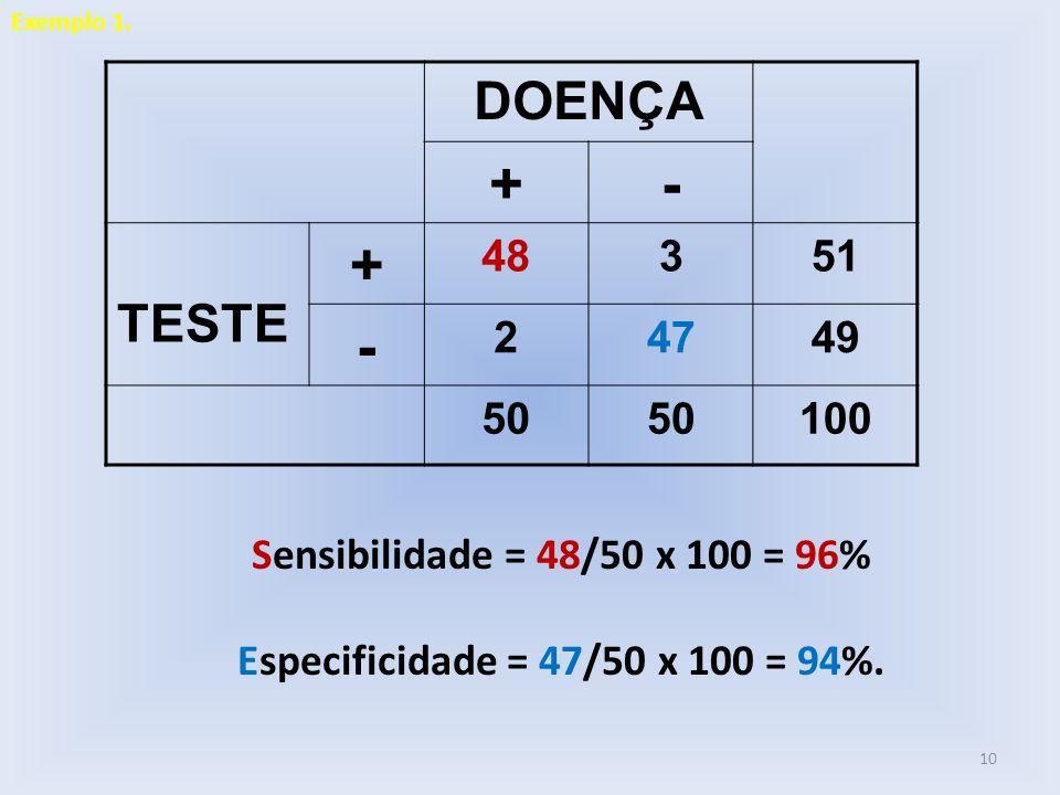 Sensibilidade = 48/50 x 100 = 96% Especificidade = 47/50 x 100 = 94%. DOENÇA +- TESTE + 48351 - 24749 50 100 10 Exemplo 1.