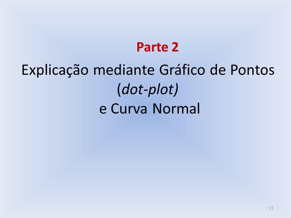 Explicação mediante Gráfico de Pontos (dot-plot) e Curva Normal Parte 2 11