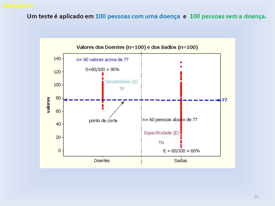Um teste é aplicado em 100 pessoas com uma doença e 100 pessoas sem a doença. 16 Exemplo 2.