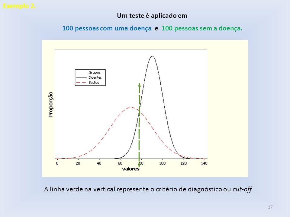 Um teste é aplicado em 100 pessoas com uma doença e 100 pessoas sem a doença. A linha verde na vertical represente o critério de diagnóstico ou cut-of