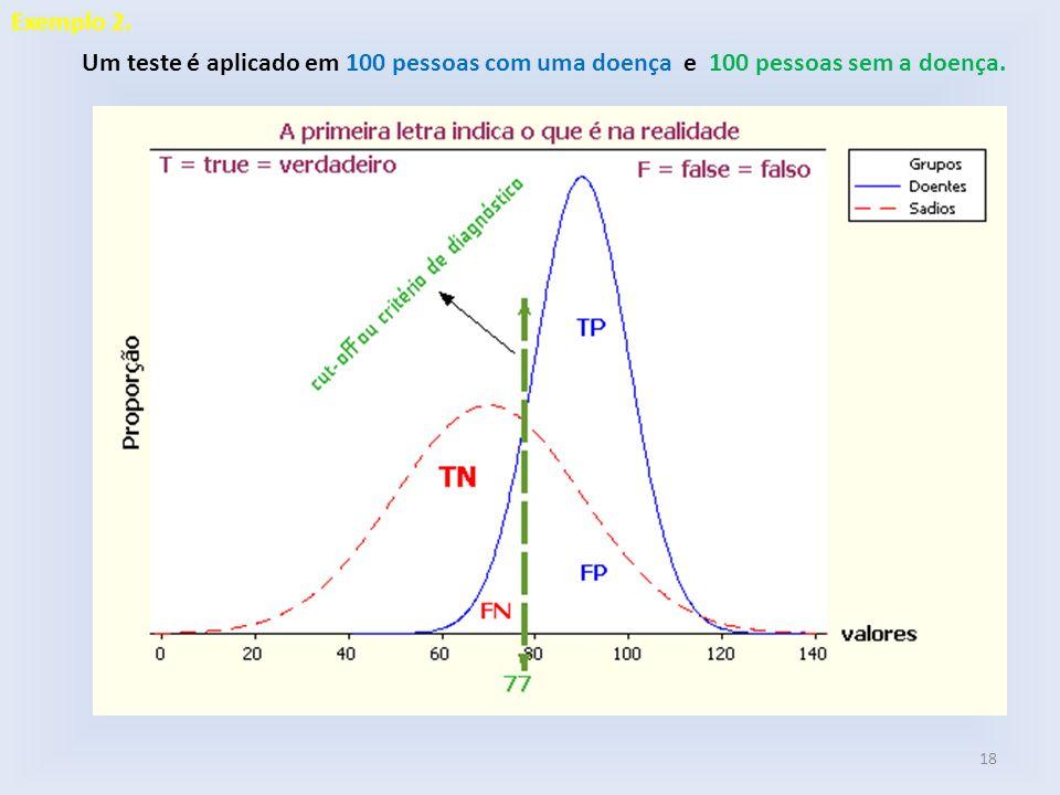 Um teste é aplicado em 100 pessoas com uma doença e 100 pessoas sem a doença. 18 Exemplo 2.