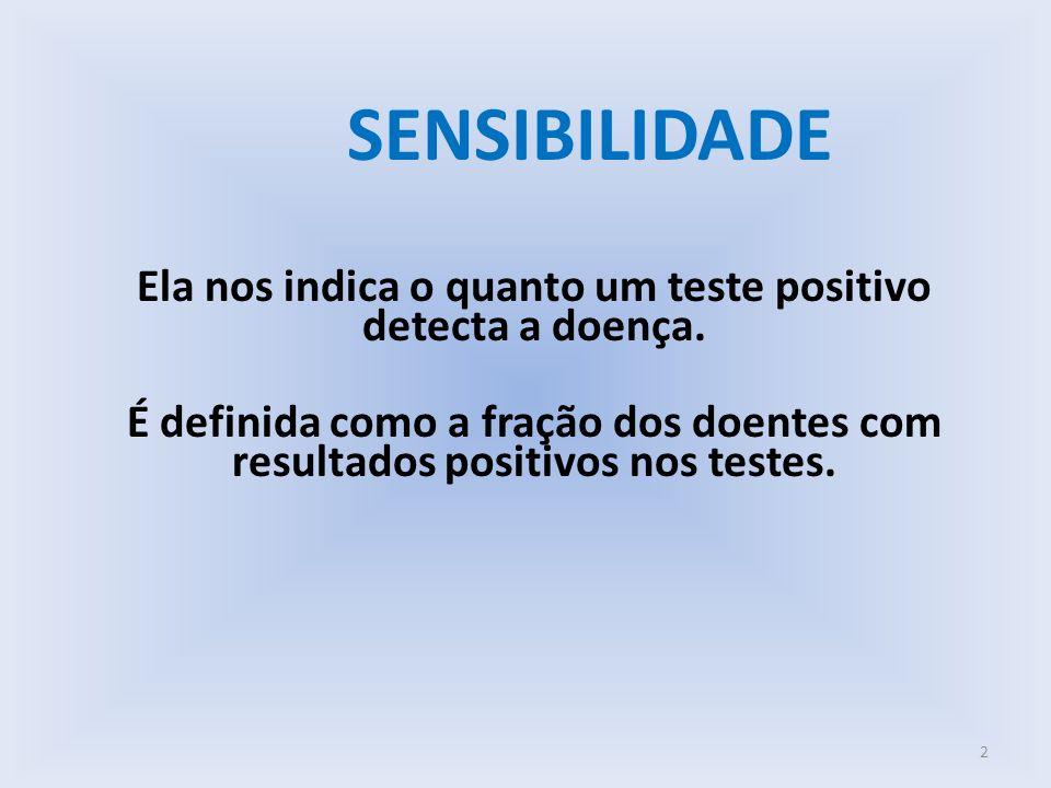 SENSIBILIDADE Ela nos indica o quanto um teste positivo detecta a doença. É definida como a fração dos doentes com resultados positivos nos testes. 2