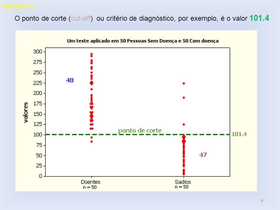 6 O ponto de corte (cut-off) ou critério de diagnóstico, por exemplo, é o valor 101.4 Exemplo 1.