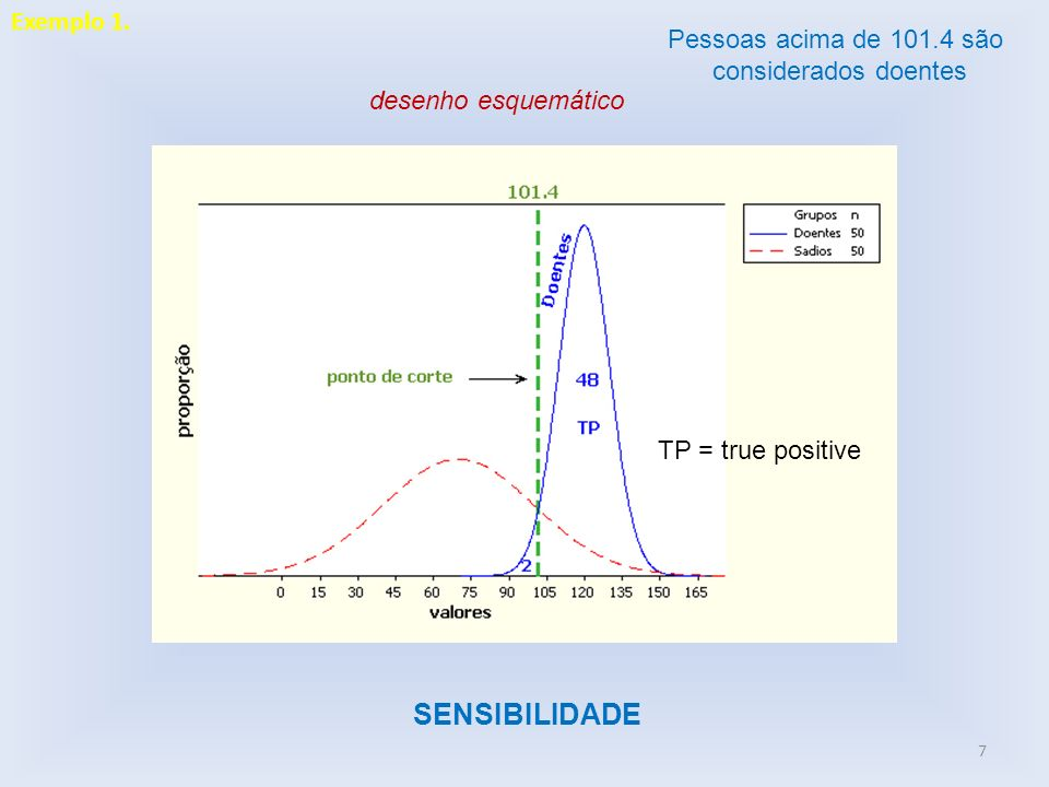 8 desenho esquemático ESPECIFICIDADE Pessoas abaixo de 101.4 são consideradas sadias TN = true negative Exemplo 1.