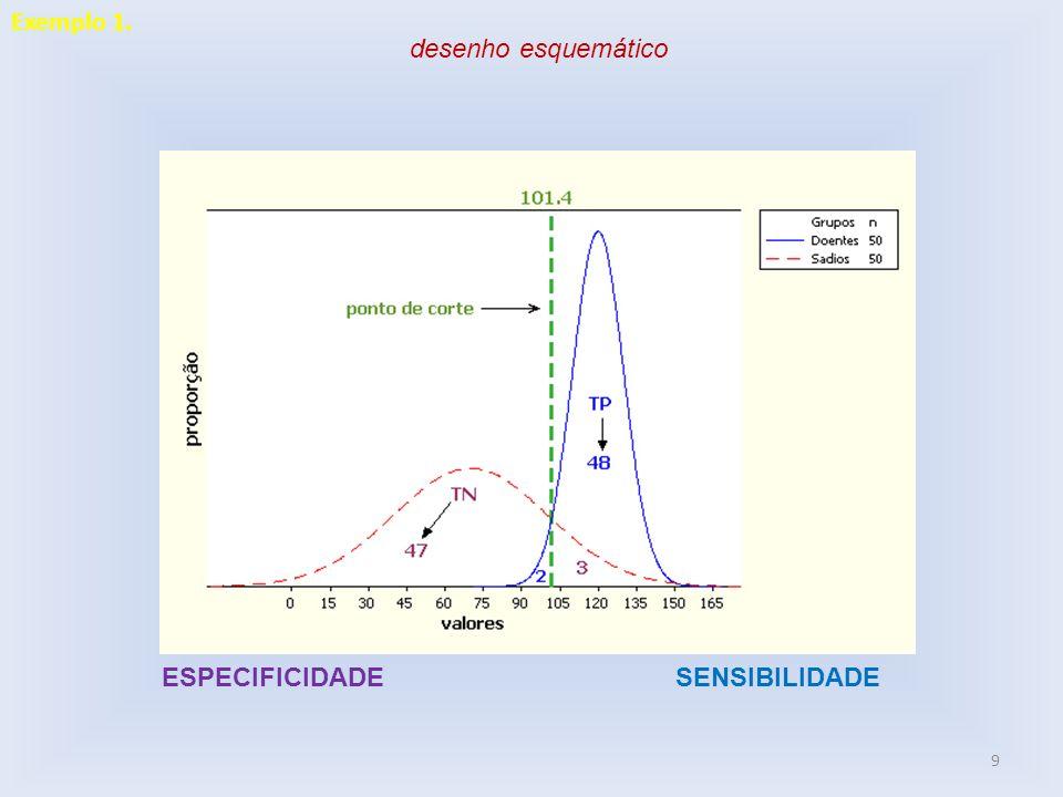 Sensibilidade = 48/50 x 100 = 96% Especificidade = 47/50 x 100 = 94%.