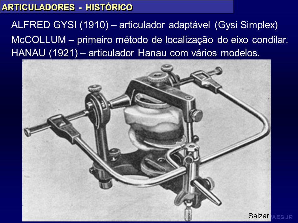 PAES JR ARTICULADORES - HISTÓRICO ALFRED GYSI (1910) – articulador adaptável (Gysi Simplex) McCOLLUM – primeiro método de localização do eixo condilar