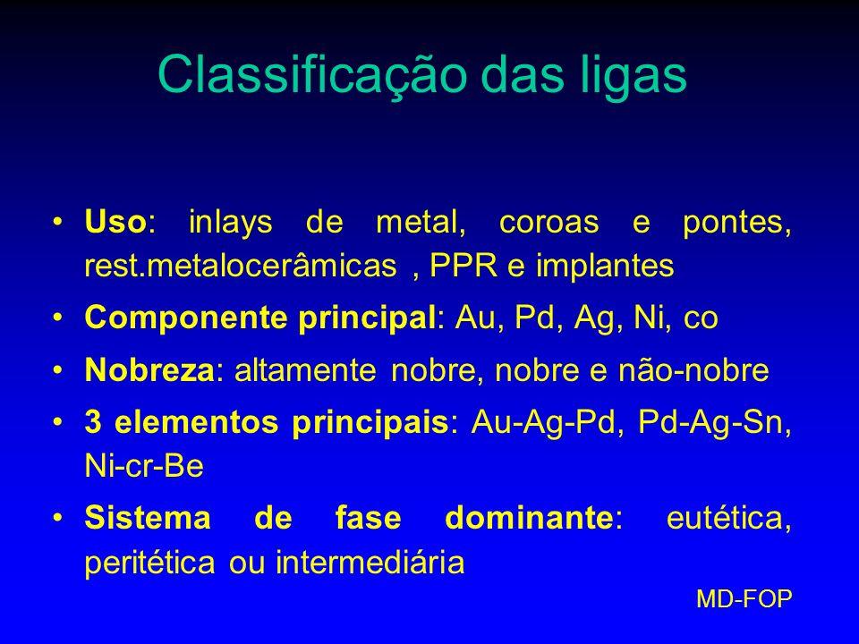 MD-FOP Classificação das ligas Uso: inlays de metal, coroas e pontes, rest.metalocerâmicas, PPR e implantes Componente principal: Au, Pd, Ag, Ni, co N
