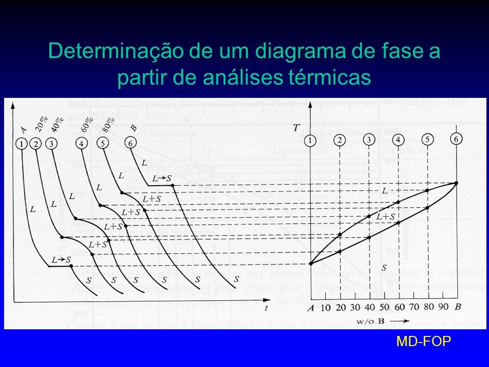 MD-FOP Determinação de um diagrama de fase a partir de análises térmicas