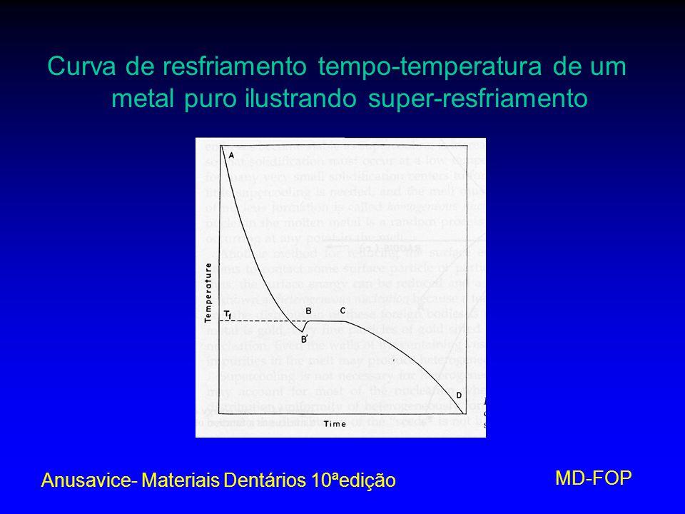 MD-FOP Curva de resfriamento tempo-temperatura de um metal puro ilustrando super-resfriamento Anusavice- Materiais Dentários 10ªedição