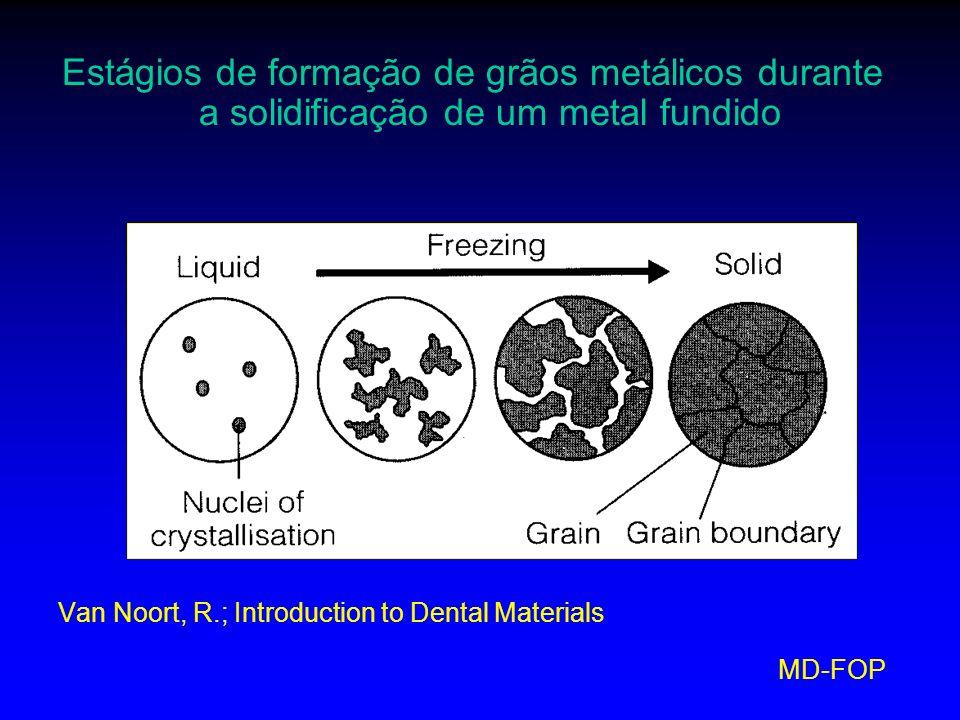 MD-FOP Fatores que influenciam o tamanho dos grãos: Quantidade Localização Velocidade de resfriamento Rápido grãos menores Lento grãos maiores Anusavice- materiais dentários 10ªedição