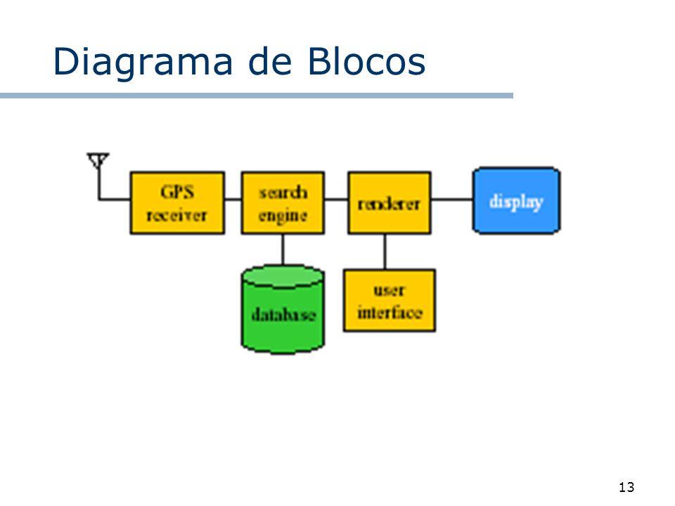 13 Diagrama de Blocos