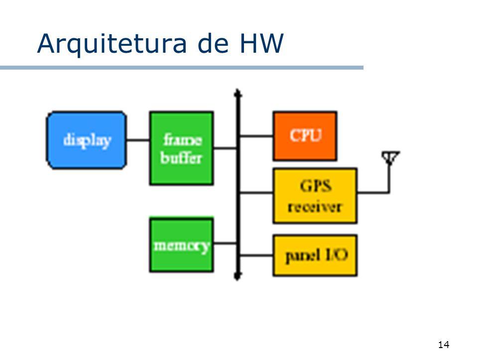 14 Arquitetura de HW