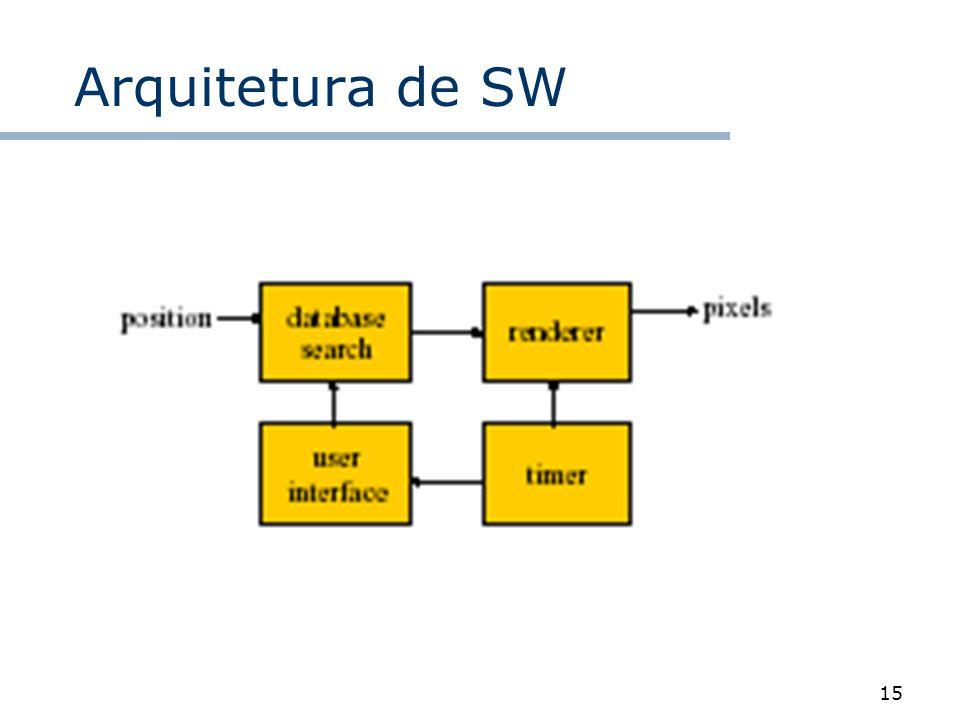 15 Arquitetura de SW