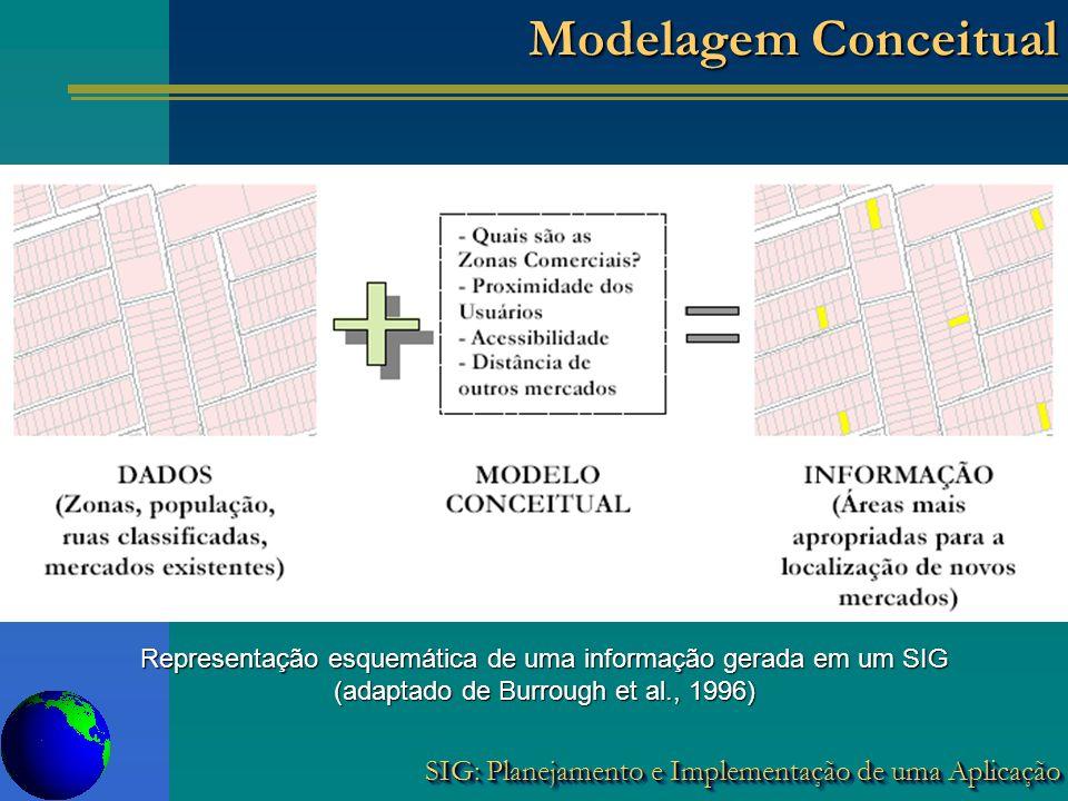 SIG: Planejamento e Implementação de uma Aplicação Modelagem Conceitual Representação esquemática de uma informação gerada em um SIG (adaptado de Burr