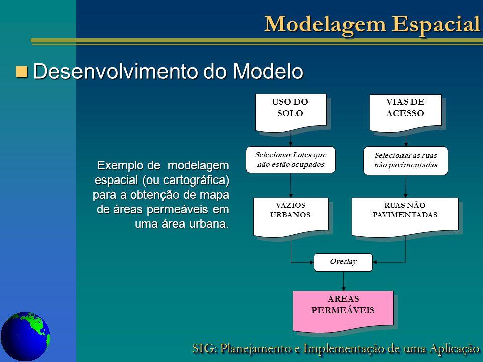 SIG: Planejamento e Implementação de uma Aplicação Modelagem Espacial Desenvolvimento do Modelo Desenvolvimento do Modelo USO DO SOLO VAZIOS URBANOS S