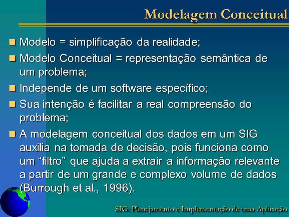 SIG: Planejamento e Implementação de uma Aplicação Modelagem Conceitual Modelo = simplificação da realidade; Modelo = simplificação da realidade; Mode