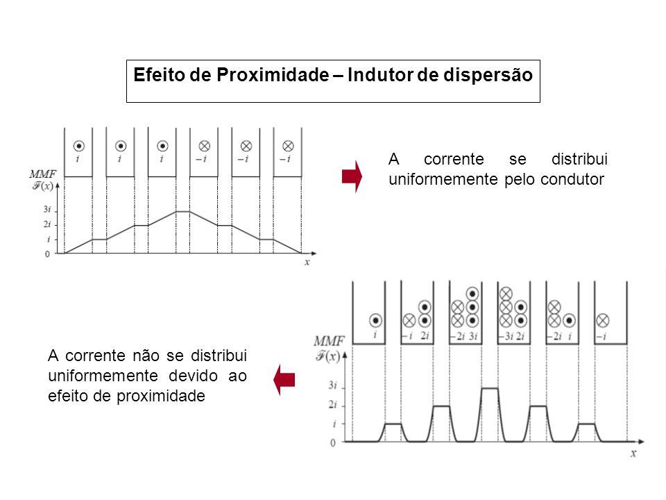 Efeito de Proximidade – Indutor de dispersão A corrente se distribui uniformemente pelo condutor A corrente não se distribui uniformemente devido ao e
