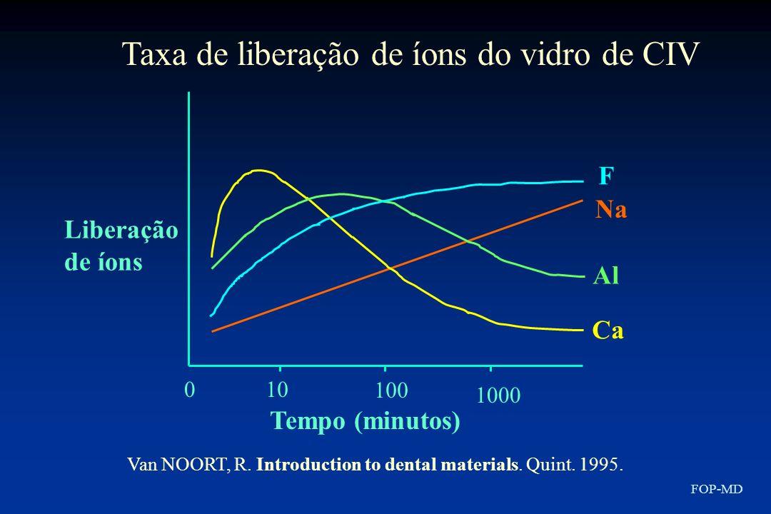 010 100 1000 Tempo (minutos) Liberação de íons F Na Al Ca Taxa de liberação de íons do vidro de CIV Van NOORT, R. Introduction to dental materials. Qu