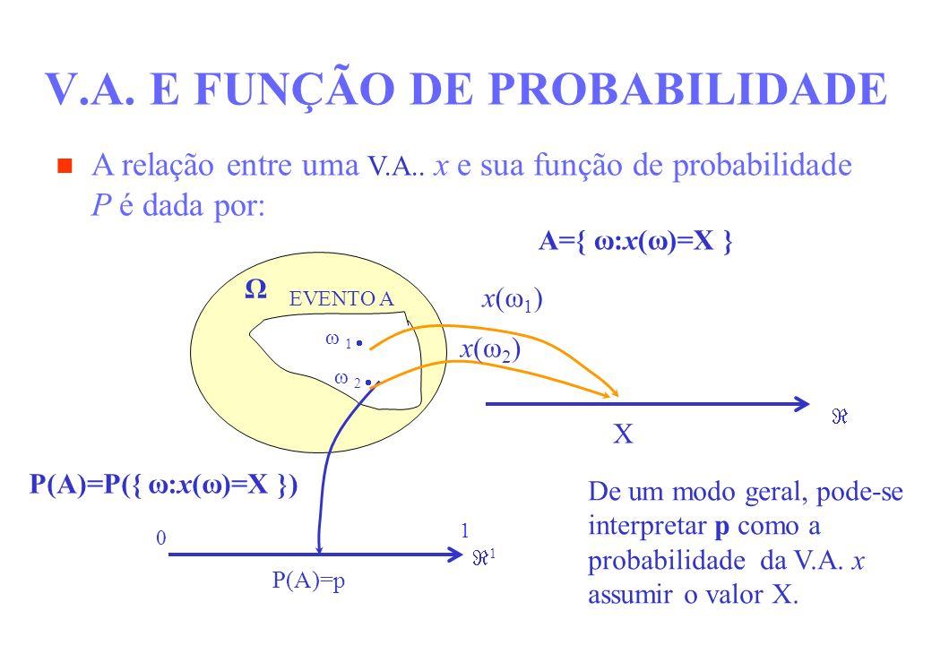V.A. E FUNÇÃO DE PROBABILIDADE Ω EVENTO A ω 1 ω 2 P(A)=p 1 0 1 A={ ω:x(ω)=X } X x(ω 1 ) x(ω 2 ) P(A)=P({ ω:x(ω)=X }) De um modo geral, pode-se interpr