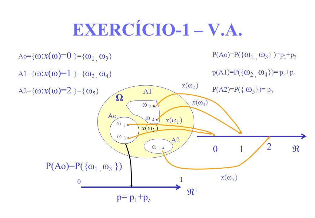 Ω A1 ω 2 ω 4 p= p 1 +p 3 1 0 1 x(ω 2 ) x(ω 4 ) P(Ao)=P({ω 1, ω 3 }) ω 5 ω 1 ω 3 Ao A2 01 2 Ao={ ω:x(ω)=0 }={ ω 1, ω 3 } A1={ ω:x(ω)=1 }={ ω 2, ω 4 } A