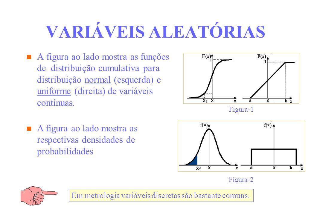 VARIÁVEIS ALEATÓRIAS A figura ao lado mostra as funções de distribuição cumulativa para distribuição normal (esquerda) e uniforme (direita) de variáve