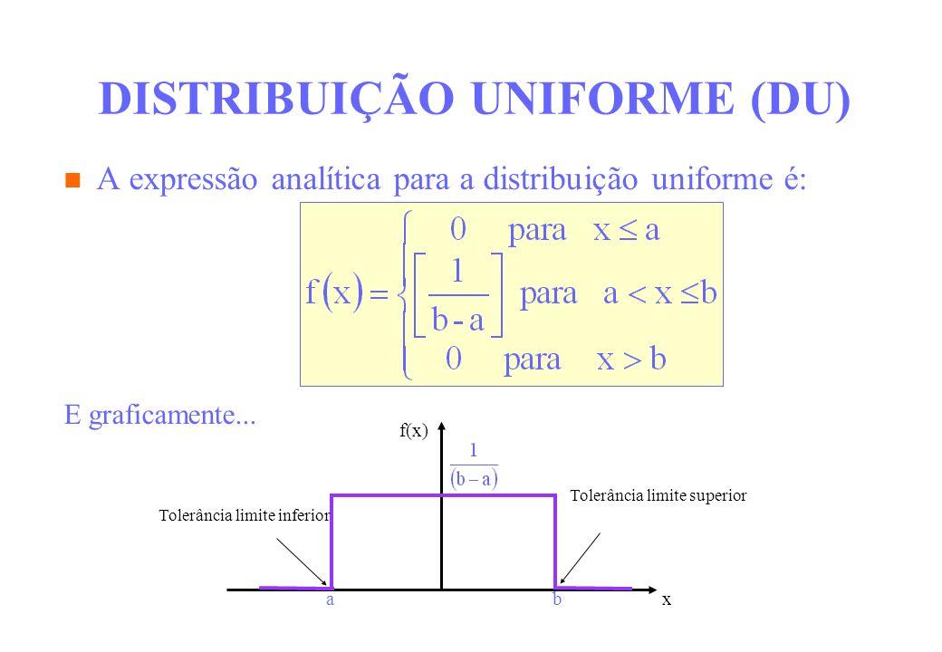 DISTRIBUIÇÃO UNIFORME (DU) A expressão analítica para a distribuição uniforme é: E graficamente... abx f(x) Tolerância limite superior Tolerância limi