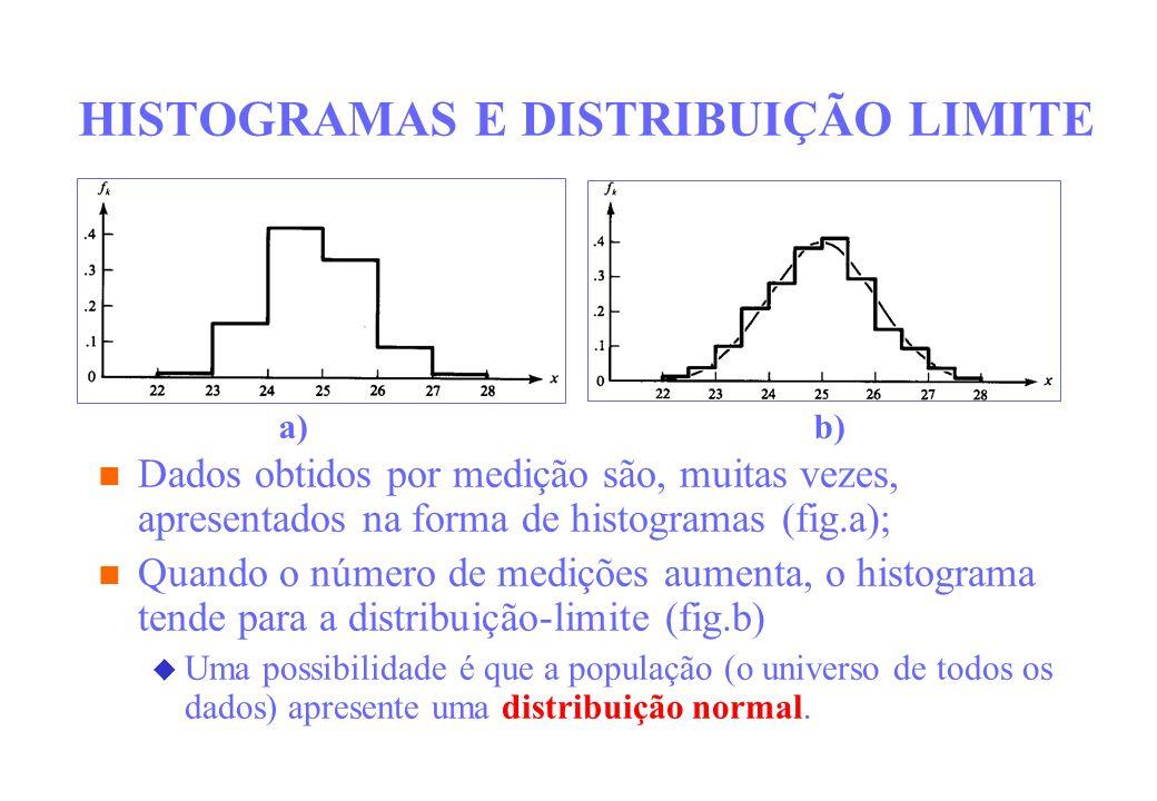 HISTOGRAMAS E DISTRIBUIÇÃO LIMITE Dados obtidos por medição são, muitas vezes, apresentados na forma de histogramas (fig.a); Quando o número de mediçõ