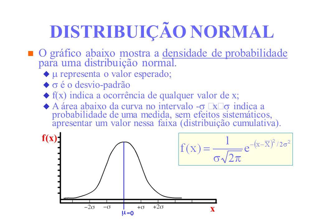 f(x) x O gráfico abaixo mostra a densidade de probabilidade para uma distribuição normal. DISTRIBUIÇÃO NORMAL representa o valor esperado; é o desvio-