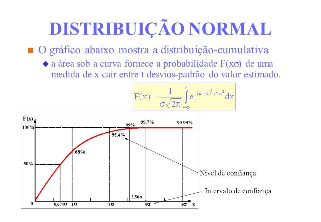 DISTRIBUIÇÃO NORMAL O gráfico abaixo mostra a distribuição-cumulativa a área sob a curva fornece a probabilidade F(x ) de uma medida de x cair entre t